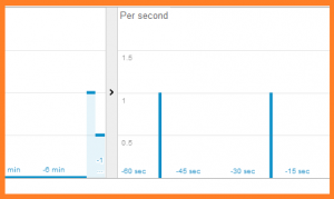 Screenshot excerpt: Real time view of events in Google analytics